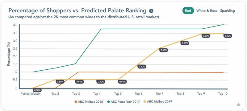 How Well Wines Match Target Consumer Palates